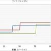 【BOCW】強武器データ、キルタイム、比較まとめ(ライトマシンガン) 3/30版