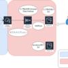 Terraformで行うAmazon CloudWatch LogsからS3へのログ転送