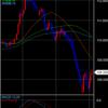 【投資】ドル円 投資戦略 2020/03/03