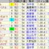 第36回小倉2歳ステークス(GIII)