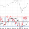 【週末投資家】#6月7日  株価暴騰があるとすれば、むしろこれからのような気がする