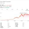 【XOM】エクソン・モービルの株価と決算分析。高配当利回りと増配推移に注目|ミタゾノ