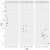 facet_wrap()利用時にすべてのデータを表示させておく