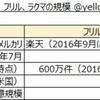 メルカリ・フリル・ラクマの3大フリマアプリのダウンロード数・規模比較【2017年6月】