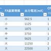 【初級編】DC24V電源トランス容量選定方法 ー容量選定早見表ー 【S8FS-Gシリーズ オムロン】