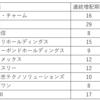 【岡三証券】日本連続増配成長株オープン【インデックス】