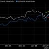 ゴールドマン「市場が予想するよりも、バリュー株、景気循環株は期待できるよ」