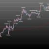欧州時間の米ドルの見通し 高値安定の値動きに
