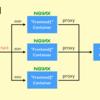 nginx でリクエストを制限できるモジュール「ngx_http_limit_req_module」