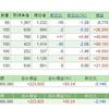 NYダウ平均株価が安値付近まで下落しているので注意が必要〔株の月次報告〕