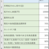 Excelで後発品医薬品調剤体制加算を試算する方法