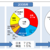 ダブル・スコープが日本で創業した理由-その技術は本物か-