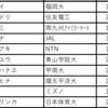第105回日本選手権(陸上) 女子エントリーリスト(2021年6月24日~27日)