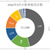 Excel 2016 の新機能 であるサンバースト グラフの中央に合計値を表示する