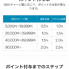 amazonで高額商品を買うなら最大2.5%のポイントが貯まるamazon チャージ 初めての人には、5000円チャージで1000円分ギフト!銀行貯金よりも250倍オトク!