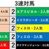 マイルチャンピオンシップ*データ紹介*