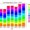 2018年10月の新日本プロレス ツイート+大会・動員数解析