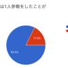 『1人参戦』のすすめ-アンケート集計結果報告-