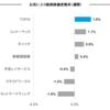 お気に入り銘柄の株価変動(9/19週)