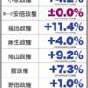 安倍政権下における国民一人当たりのGDP(IMF統計)の増減実績について