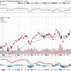 好調の新興国ETFはどうか?機動力の有無がポイント。自分は米国株で行きたい理由。