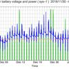 太陽光発電のバッテリー電圧と電力出力のグラフ: sys1  2016/02/03-03/03