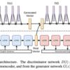 【論文メモ】強化学習を用いないGANによる文生成モデル「LaTextGAN (latent-space GAN for text)」