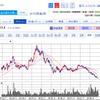 最近の楽天の株価が