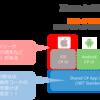 Xamarin.iOS Deep Dive その3  ネイティブとマネージド
