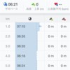 【朝ラン】ジョグ2㎞+ビルドアップ走6㎞/心拍計について