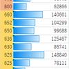 Snapdragonの性能がよく分からないので、ベンチマークの数字まとめてみた。