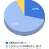 U2plusユーザーアンケートのお知らせ:93.4%がうつ病の改善に「効果あり」