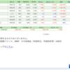 株式 本日の結果