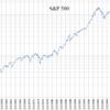 資産運用の王道はアメリカ株への長期投資