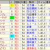 第34回ローズステークス(GII)