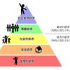 総資産2000万円超える。マズローの欲求5段階説の「自己実現欲求」を目指す。