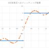 Chainer, TensorFlow, CNTKで関数フィッティングの方法を比較する