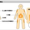 インスリン注射を打つ身体の部位
