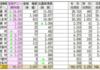 【メモ】 沖縄、市町村別の得票結果 - 台風一過、2017年衆議院議員総選挙の結果は… 明日へ生かすためのデータを保存。