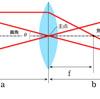 レンズの公式:レンズの基礎(1)
