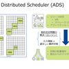 ADS(Acropolis Distributed Scheduler)に関して