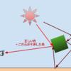 【Blender】【Cycles】パストレーシングの概要をサクッと学ぶ