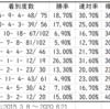 【ABH】CBC賞2020先行予想 種牡馬別データ(Trend-Stallion)