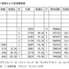 Official髭男dism「I LOVE...」は『恋つづ』効果で年間1位も射程圏内?…3月16日付ビルボードジャパンソングスチャートをチェック