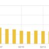 Googleアルゴリズム変更→はてなブログアクセス数減?【雑感】