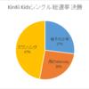 KinKi Kidsシングル総選挙 決勝