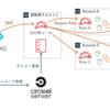 AWS + Azure ADによるSingle Sign-Onと複数AWSアカウント切り替えのしくみ作り
