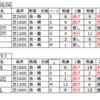 個人的馬券考察(14)今週の阪神競馬場傾向をまとめました。