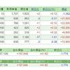 【株の月次報告】日経平均ダブルインバース・インデックス連動型上場投信を購入