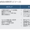 1-2. 環境分析
